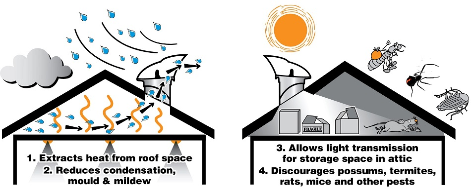 How the SkyVent Works