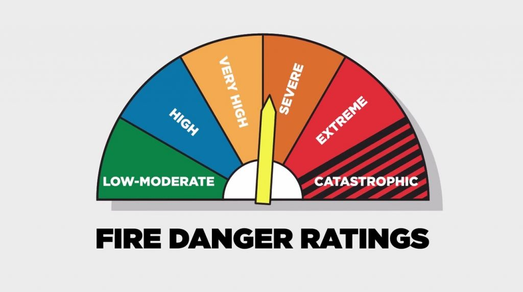 Bush Fire Danger Ratings