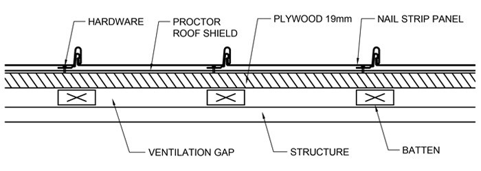 Nail-Strip-Specification-Detail