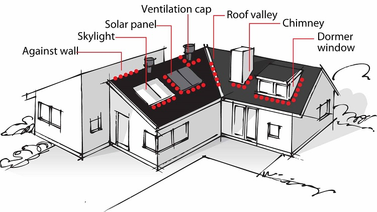 Fast Flash is ideal for sealing around dormer windows, chimneys, roof valleys, ventilation caps, solar panels, skylights, and wall abutments.